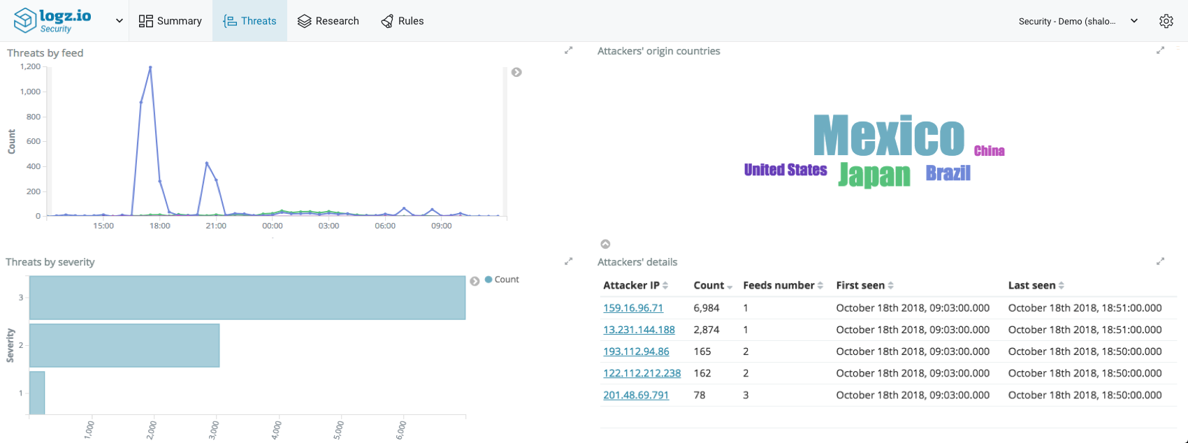Logz.io Security Analytics Threats page